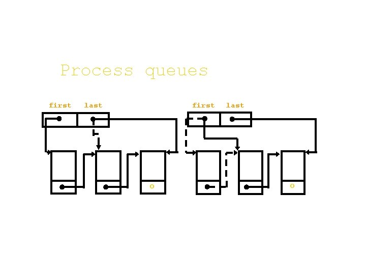 Process queues first last first O last O