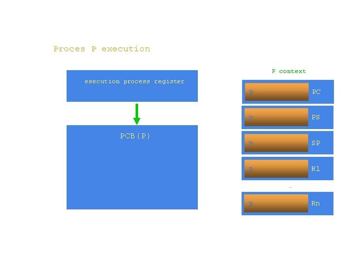 Proces P execution P context esecution process register PCB(P) P PC P PS P