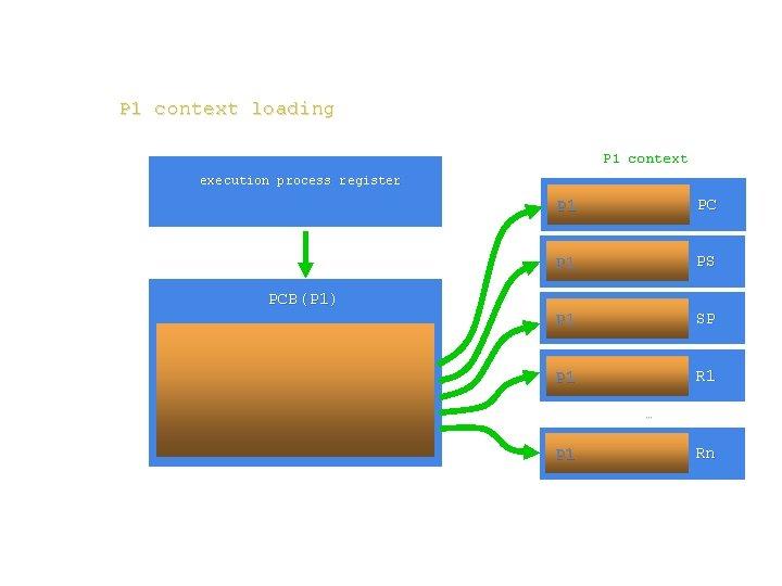 P 1 context loading P 1 context execution process register PCB(P 1) P 1