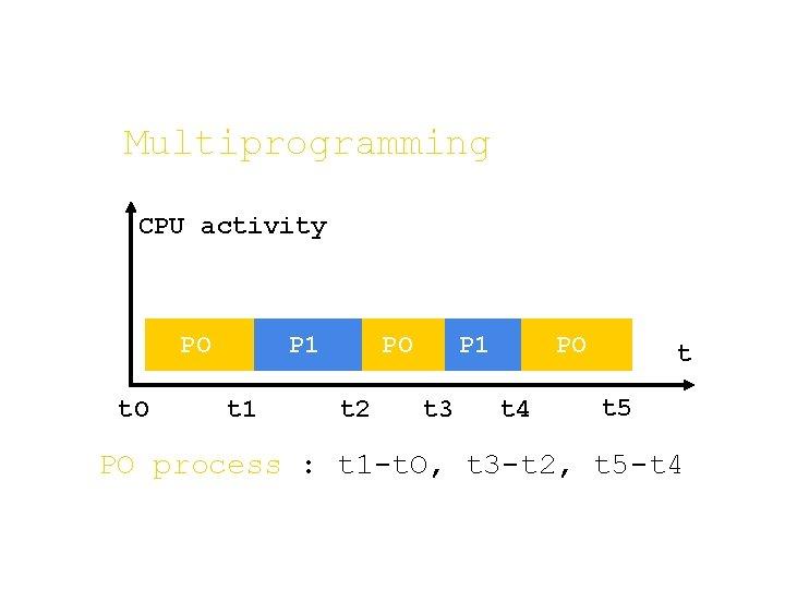 Multiprogramming CPU activity PO t. O P 1 t 1 PO t 2 PO