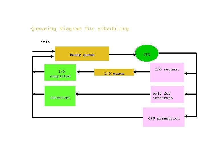 Queueing diagram for scheduling init CPU Ready queue I/O completed interrupt I/O queue I/O