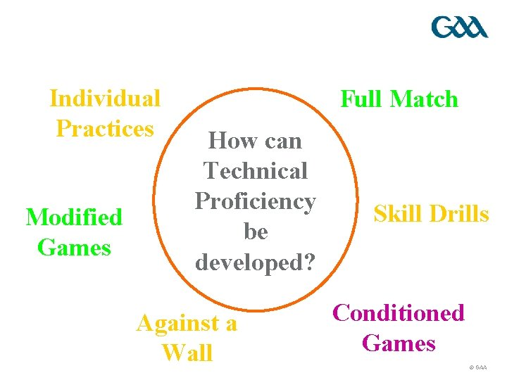 Individual Practices Modified Games Full Match How can Technical Proficiency be developed? Against a