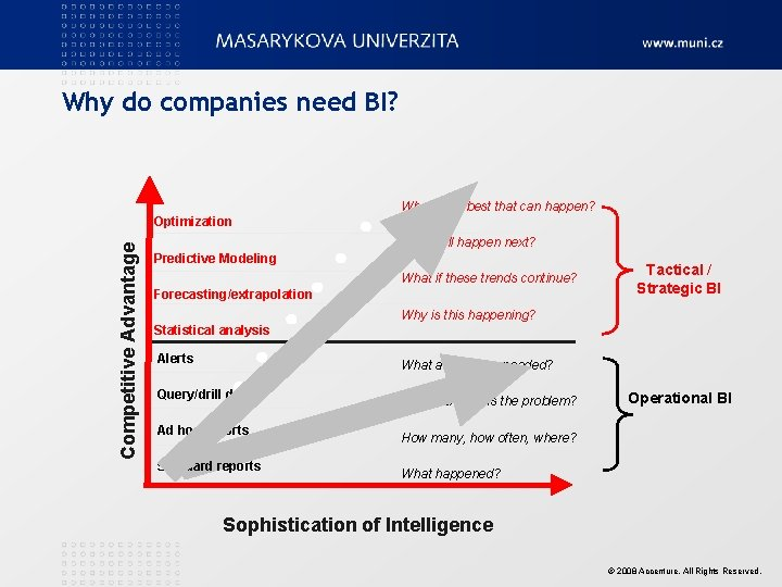 Why do companies need BI? What's the best that can happen? Competitive Advantage Optimization