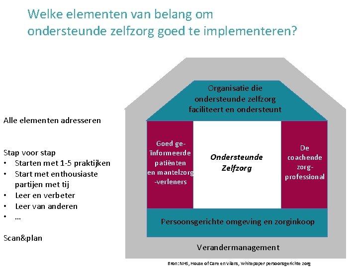 Welke elementen van belang om ondersteunde zelfzorg goed te implementeren? Alle elementen adresseren Stap