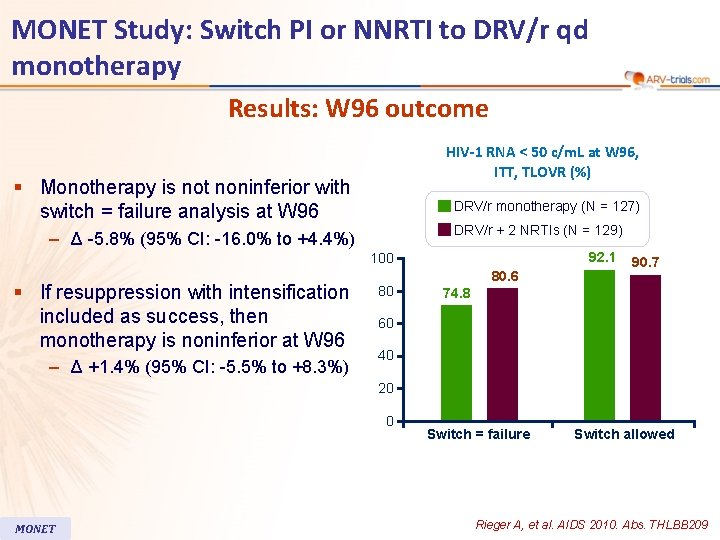 MONET Study: Switch PI or NNRTI to DRV/r qd monotherapy Results: W 96 outcome
