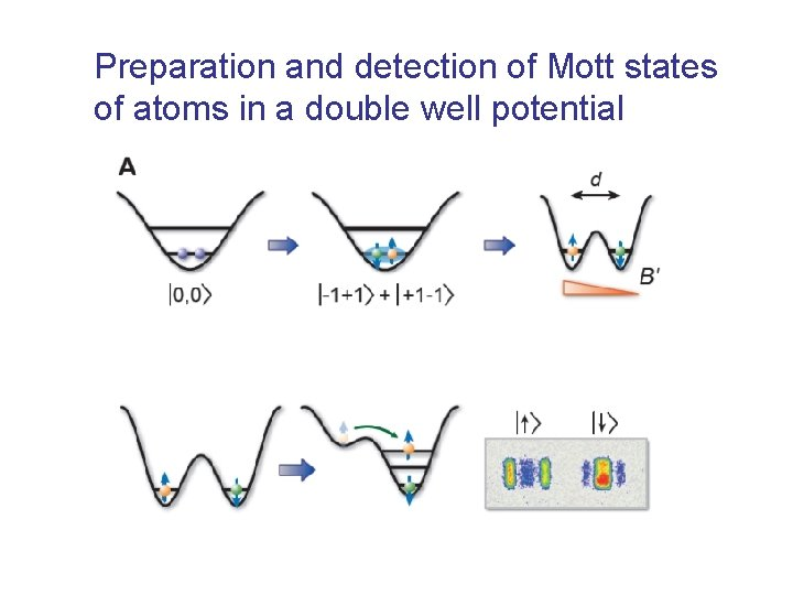 Preparation and detection of Mott states of atoms in a double well potential