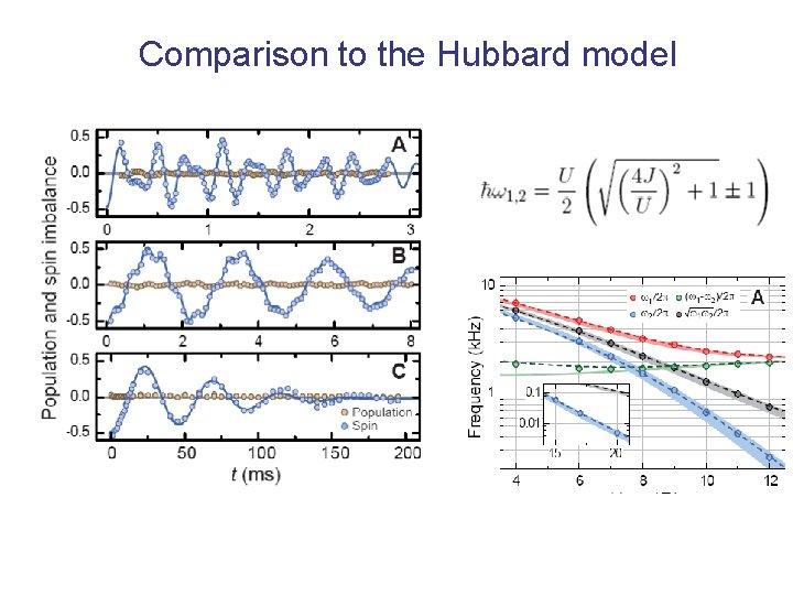 Comparison to the Hubbard model