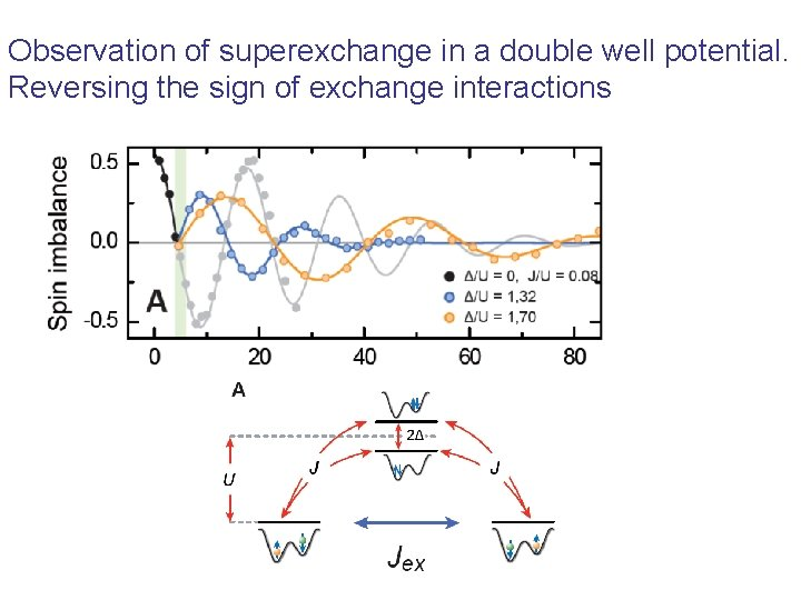 Observation of superexchange in a double well potential. Reversing the sign of exchange interactions
