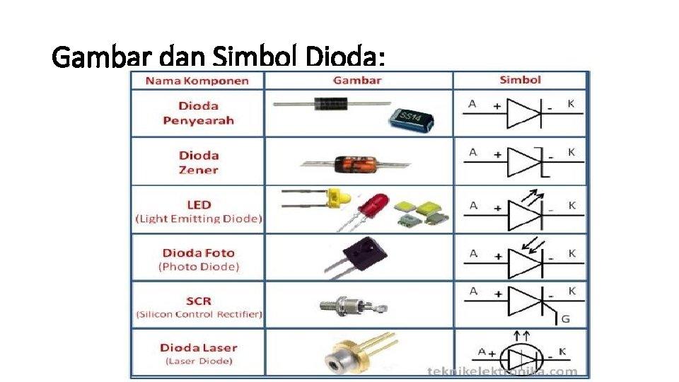 Gambar dan Simbol Dioda: