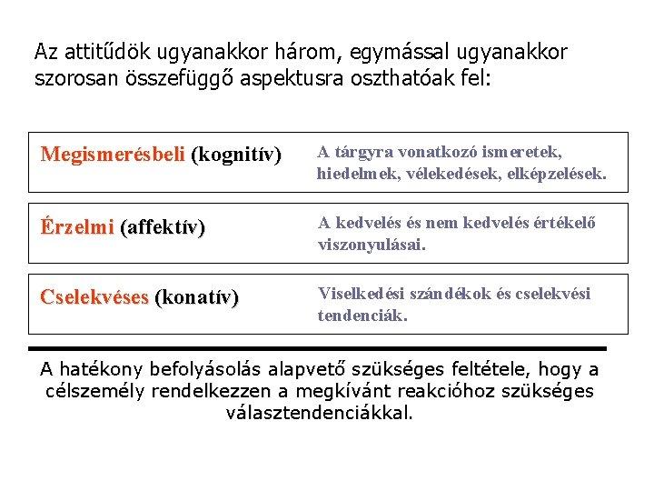 Az attitűdök ugyanakkor három, egymással ugyanakkor szorosan összefüggő aspektusra oszthatóak fel: Megismerésbeli (kognitív) A