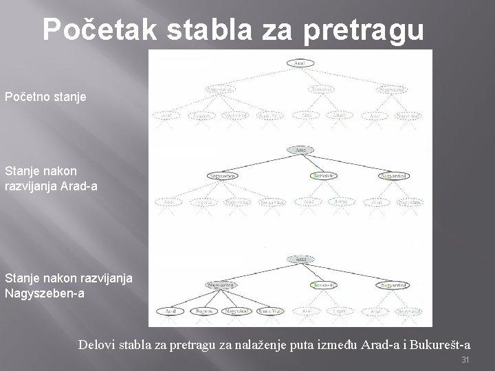 Početak stabla za pretragu Početno stanje Stanje nakon razvijanja Arad-a Stanje nakon razvijanja Nagyszeben-a