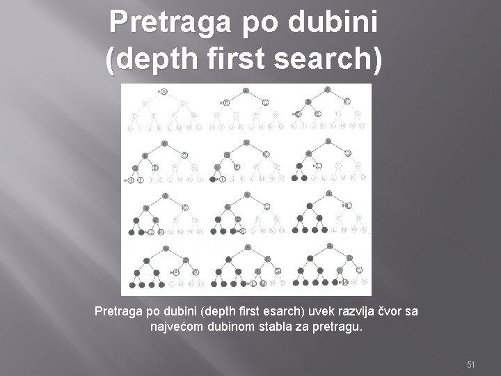 Pretraga po dubini (depth first search) Pretraga po dubini (depth first esarch) uvek razvija