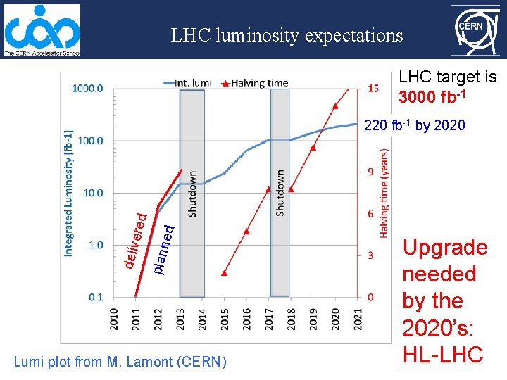 LHC luminosity expectations LHC target is 3000 fb-1 ed plann deliv ered 220 fb-1