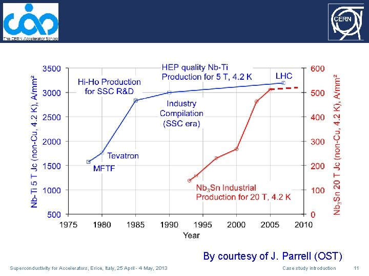 By courtesy of J. Parrell (OST) Superconductivity for Accelerators, Erice, Italy, 25 April -