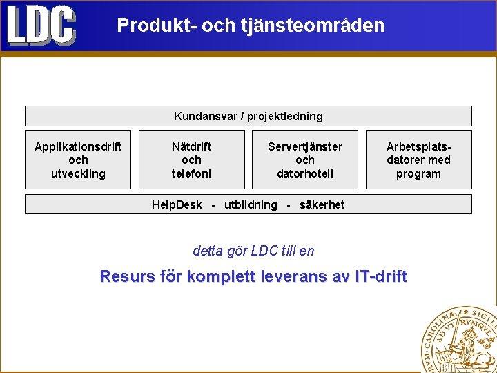 Produkt- och tjänsteområden Kundansvar / projektledning Applikationsdrift och utveckling Nätdrift och telefoni Servertjänster och