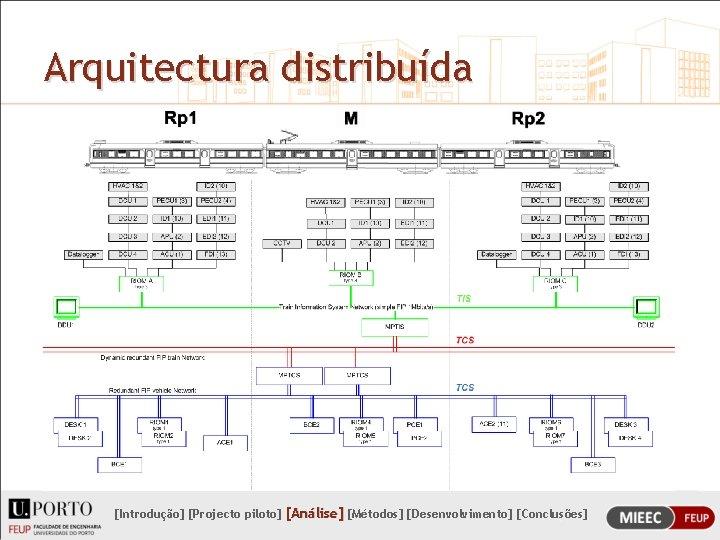Arquitectura distribuída [Introdução] [Projecto piloto] [Análise] [Métodos] [Desenvolvimento] [Conclusões]