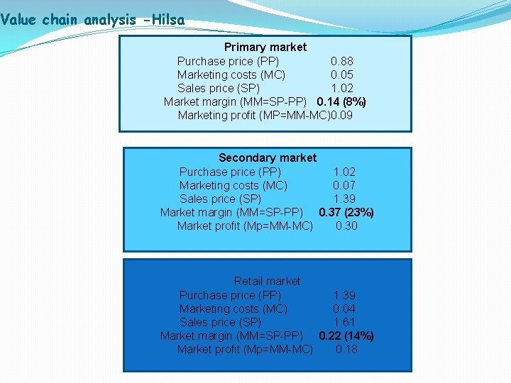 Value chain analysis -Hilsa Primary market Purchase price (PP) 0. 88 Marketing costs (MC)