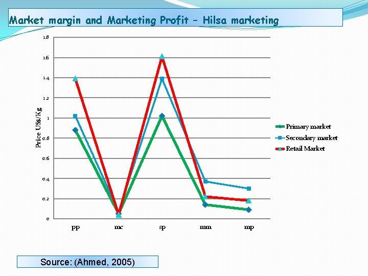 Market margin and Marketing Profit – Hilsa marketing 1. 8 1. 6 1. 4