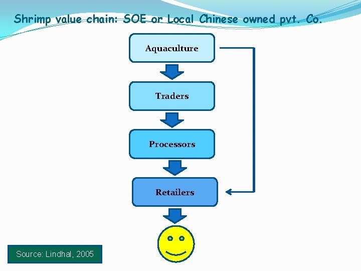 Shrimp value chain: SOE or Local Chinese owned pvt. Co. Aquaculture Traders Processors Retailers