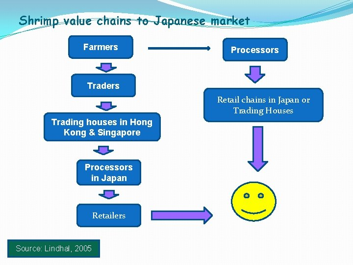 Shrimp value chains to Japanese market Farmers Processors Traders Retail chains in Japan or
