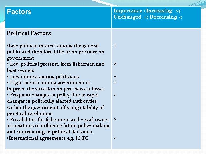 Factors Importance : Increasing >; Unchanged =; Decreasing < Political Factors • Low political