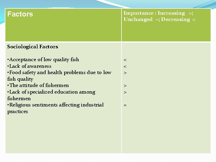 Factors Sociological Factors • Acceptance of low quality fish • Lack of awareness •