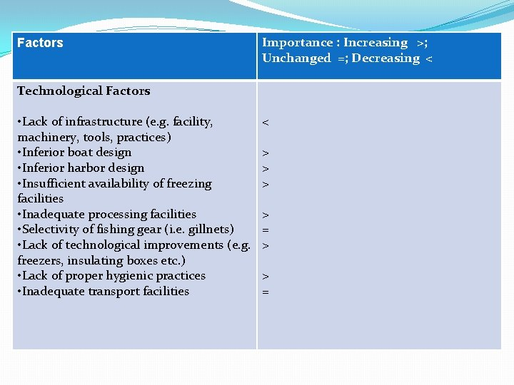 Factors Technological Factors • Lack of infrastructure (e. g. facility, machinery, tools, practices) •