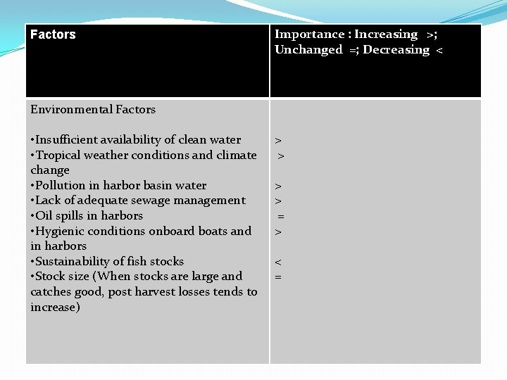 Factors Environmental Factors • Insufficient availability of clean water • Tropical weather conditions and