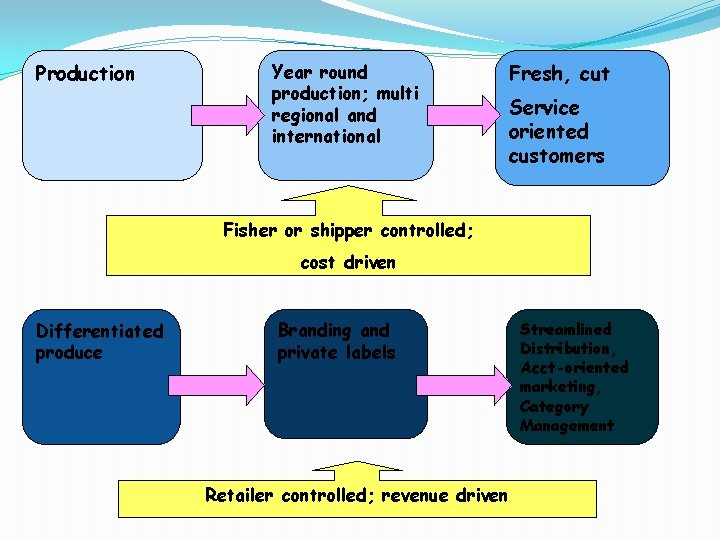Production Year round production; multi regional and international Fresh, cut Service oriented customers Fisher