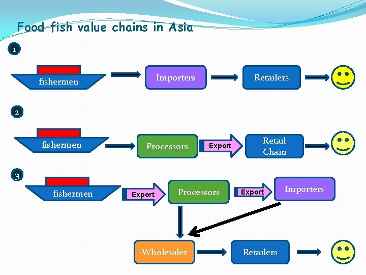 Food fish value chains in Asia 1 Importers fishermen Retailers 2 fishermen Processors Export
