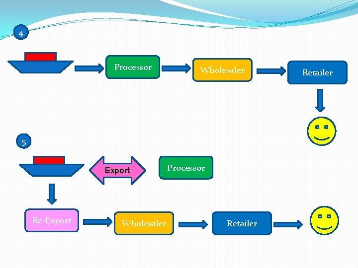 4 Processor Wholesaler 5 Export Re-Export Wholesaler Processor Retailer