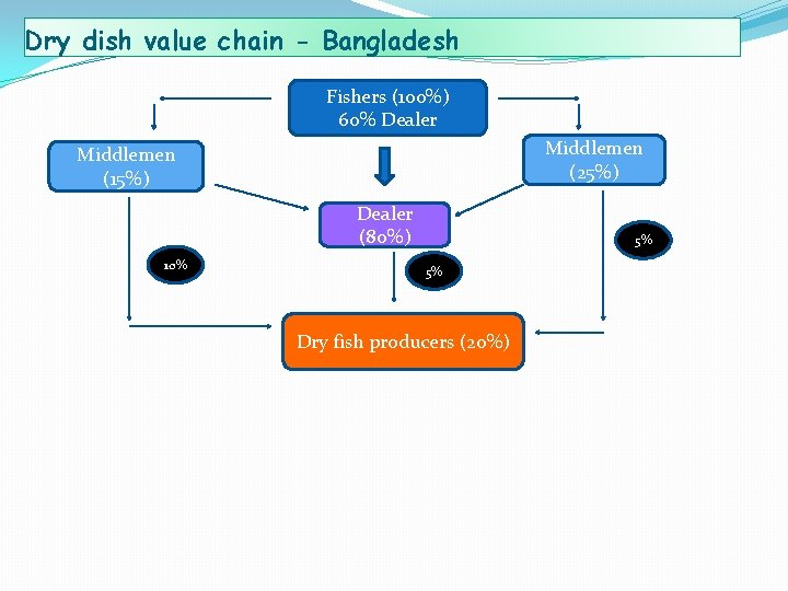 Dry dish value chain - Bangladesh Fishers (100%) 60% Dealer Middlemen (25%) Middlemen (15%)