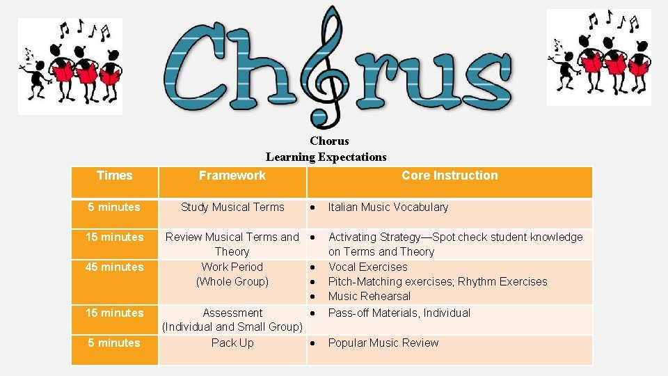 Chorus Learning Expectations Times Framework 5 minutes Study Musical Terms 15 minutes 45 minutes