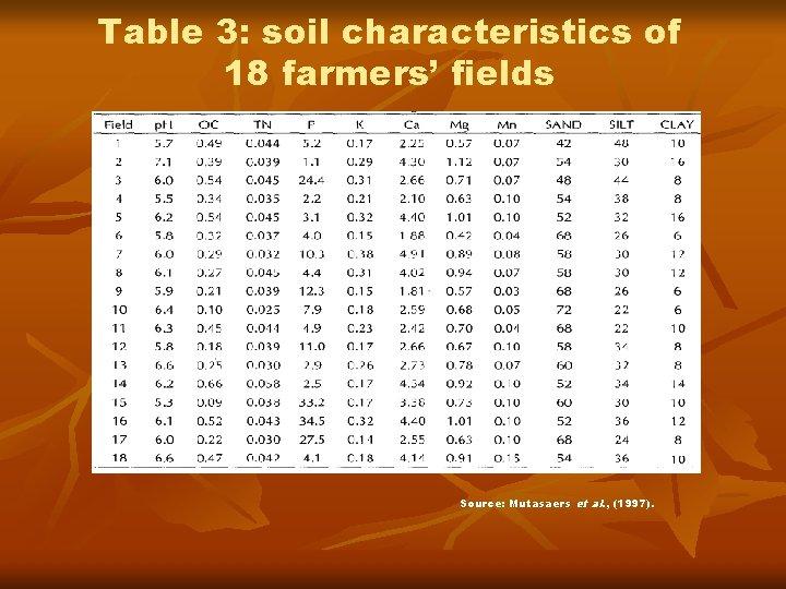 Table 3: soil characteristics of 18 farmers' fields Source: Mutasaers et al. , (1997).