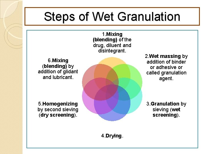 Steps of Wet Granulation 1. Mixing (blending) of the drug, diluent and disintegrant. 6.