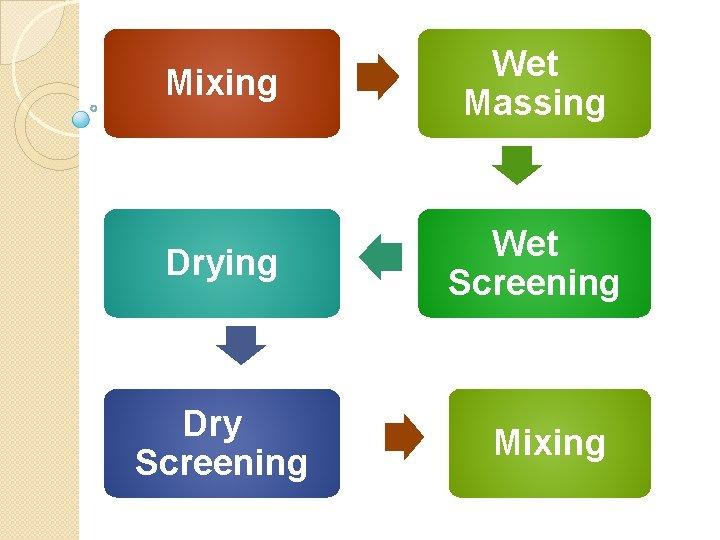 Mixing Wet Massing Drying Wet Screening Dry Screening Mixing