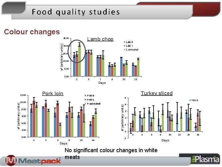 Food quality studies Colour changes Lamb chop a* (arbitrary units) 25. 00 L-80 -5