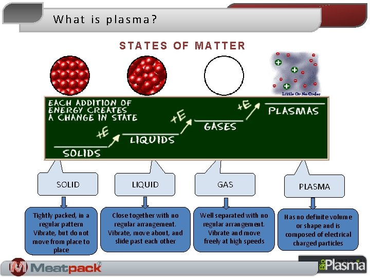 What is plasma? STATES OF MATTER SOLID Tightly packed, in a regular pattern Vibrate,