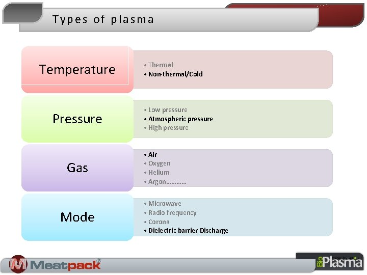 Types of plasma Temperature Pressure Gas Mode • Thermal • Non-thermal/Cold • Low pressure