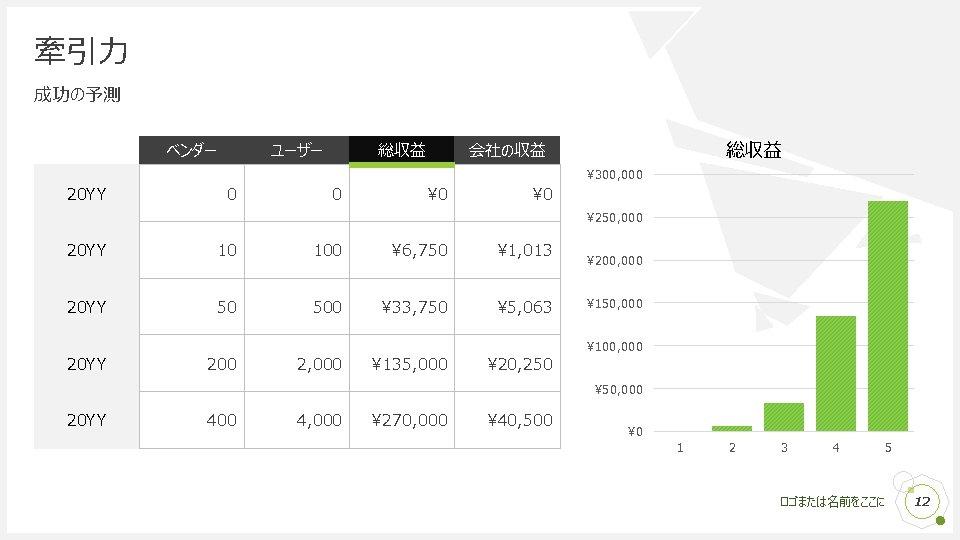 牽引力 成功の予測 ベンダー ユーザー 総収益 会社の収益 ¥ 300, 000 20 YY 0 0 ¥