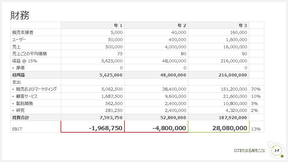 財務 年 1 年 2 年 3 5, 000 40, 000 160, 000 50,