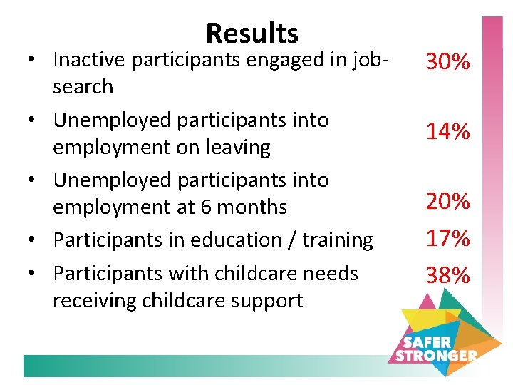 Results • Inactive participants engaged in jobsearch • Unemployed participants into employment on leaving