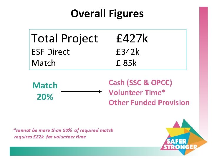 Overall Figures Total Project £ 427 k ESF Direct Match 20% £ 342 k