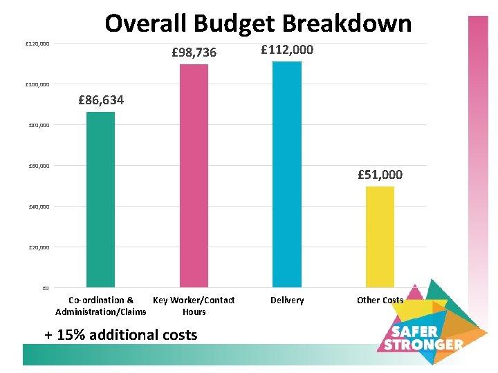 Overall Budget Breakdown £ 120, 000 £ 98, 736 £ 112, 000 £ 100,