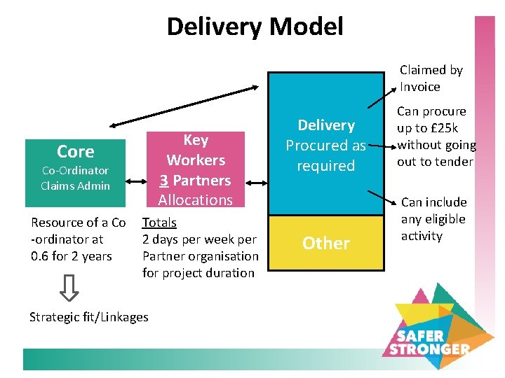 Delivery Model Claimed by Invoice Key Workers 3 Partners Allocations Core Co-Ordinator Claims Admin