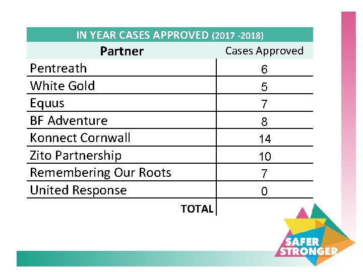IN YEAR CASES APPROVED (2017 -2018) Cases Approved Partner Pentreath White Gold Equus BF