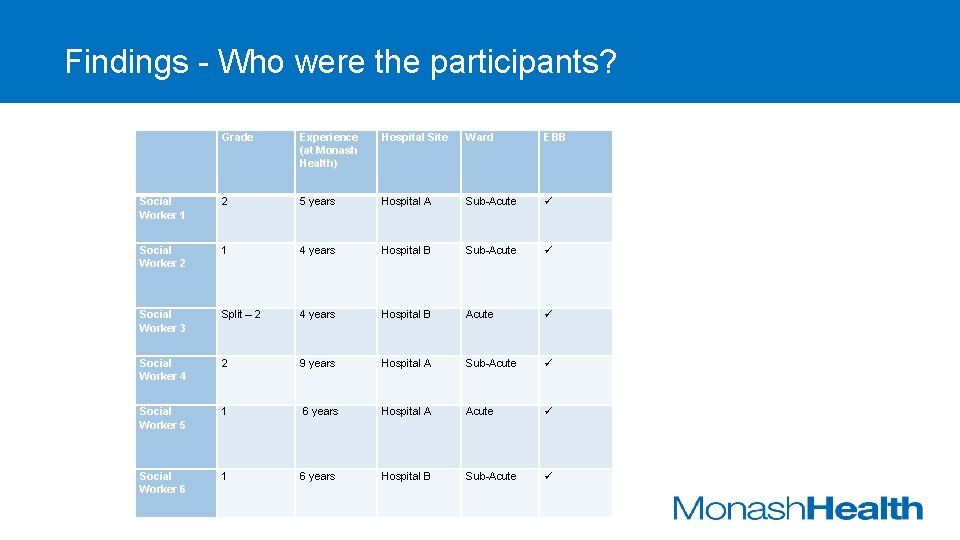 Findings - Who were the participants? Grade Experience (at Monash Health) Hospital Site Ward