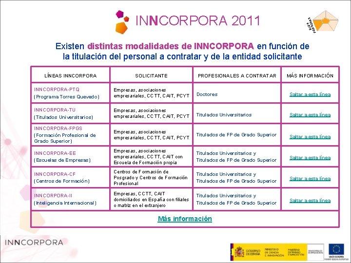 5 EJEONAS S PER INNCORPORA 2011 Existen distintas modalidades de INNCORPORA en función de