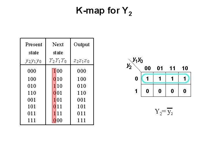 K-map for Y 2 Present state y 2 y 1 y 0 000 100