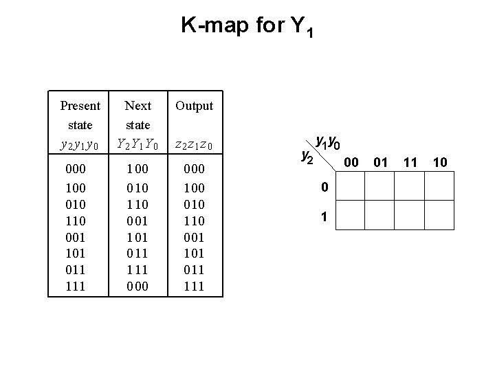 K-map for Y 1 Present state y 2 y 1 y 0 000 100
